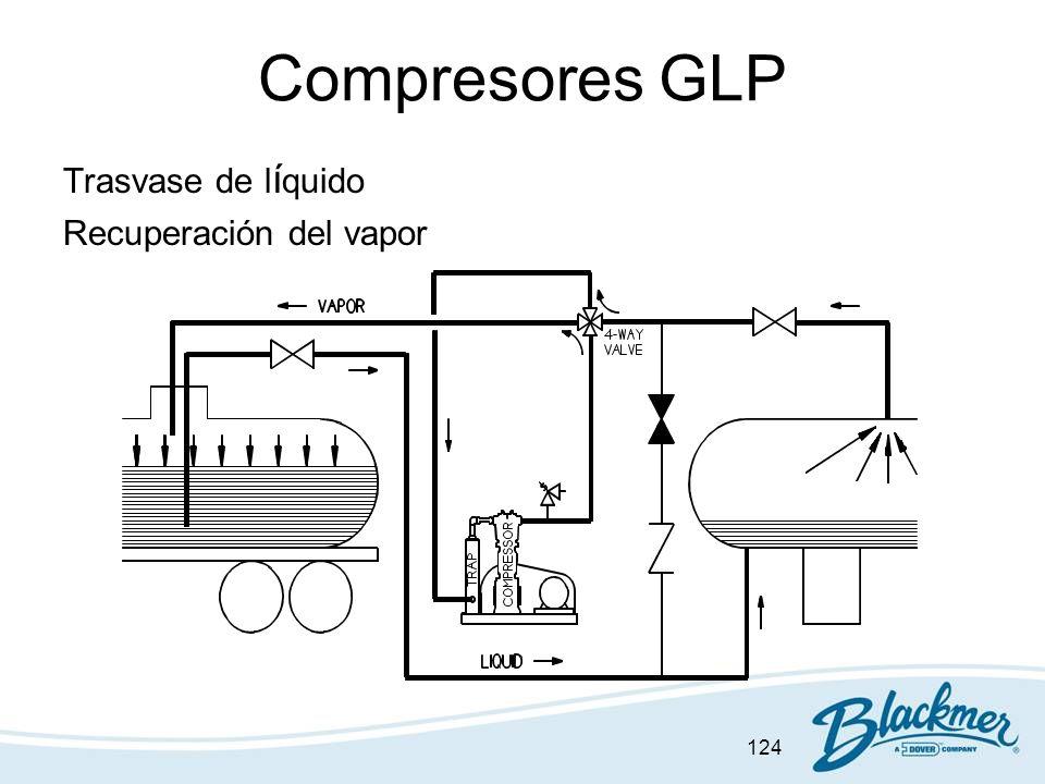 Compresores GLP Trasvase de líquido Recuperación del vapor
