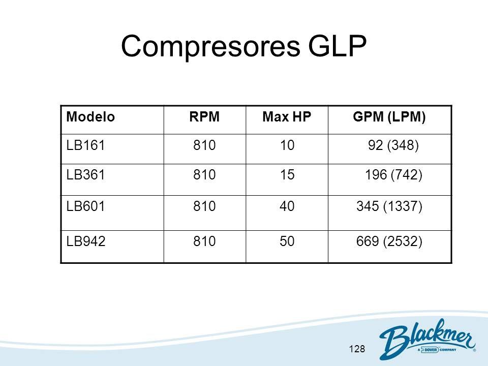 Compresores GLP Modelo RPM Max HP GPM (LPM) LB161 810 10 92 (348)