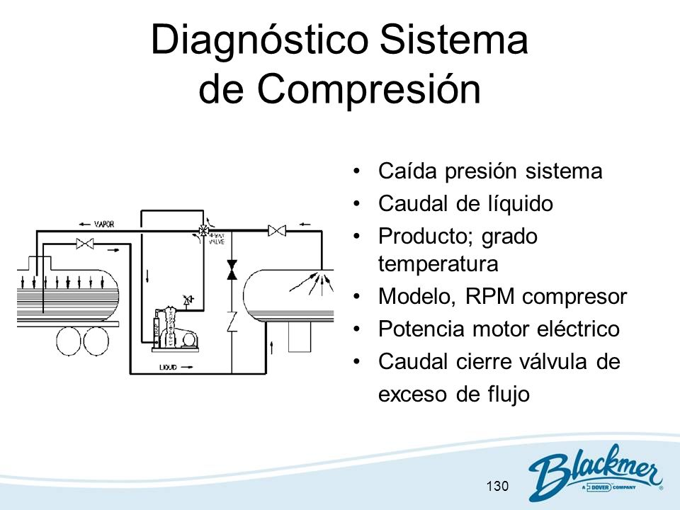 Diagnóstico Sistema de Compresión