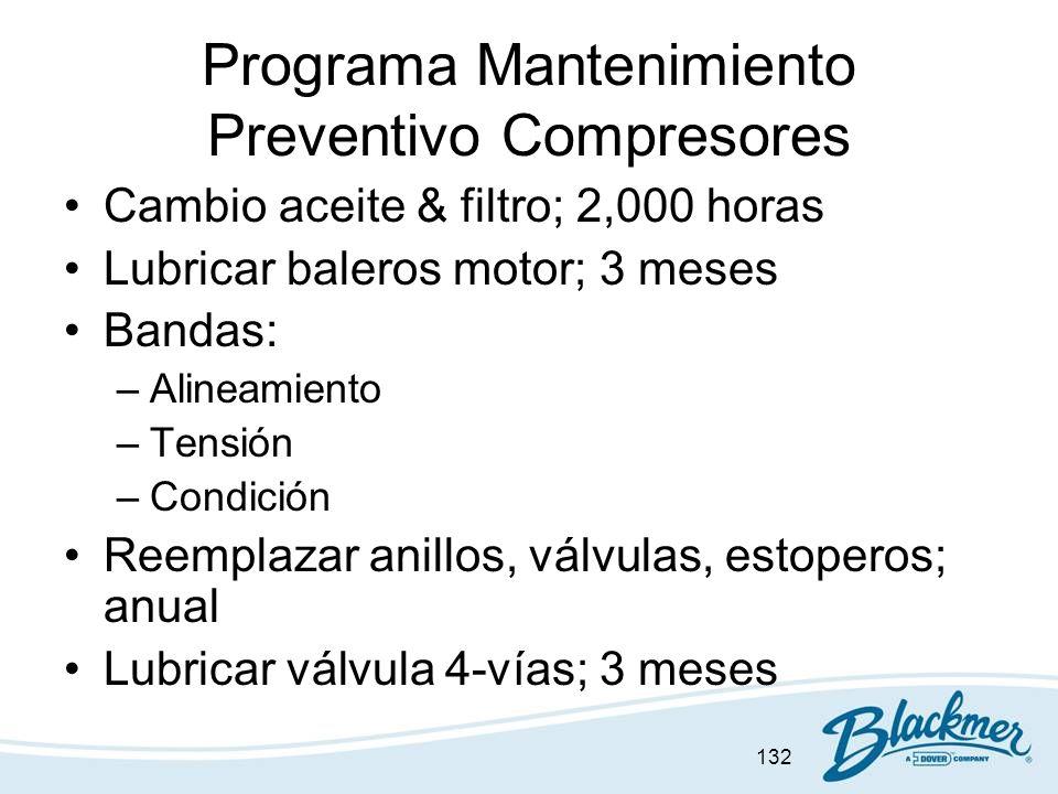 Programa Mantenimiento Preventivo Compresores