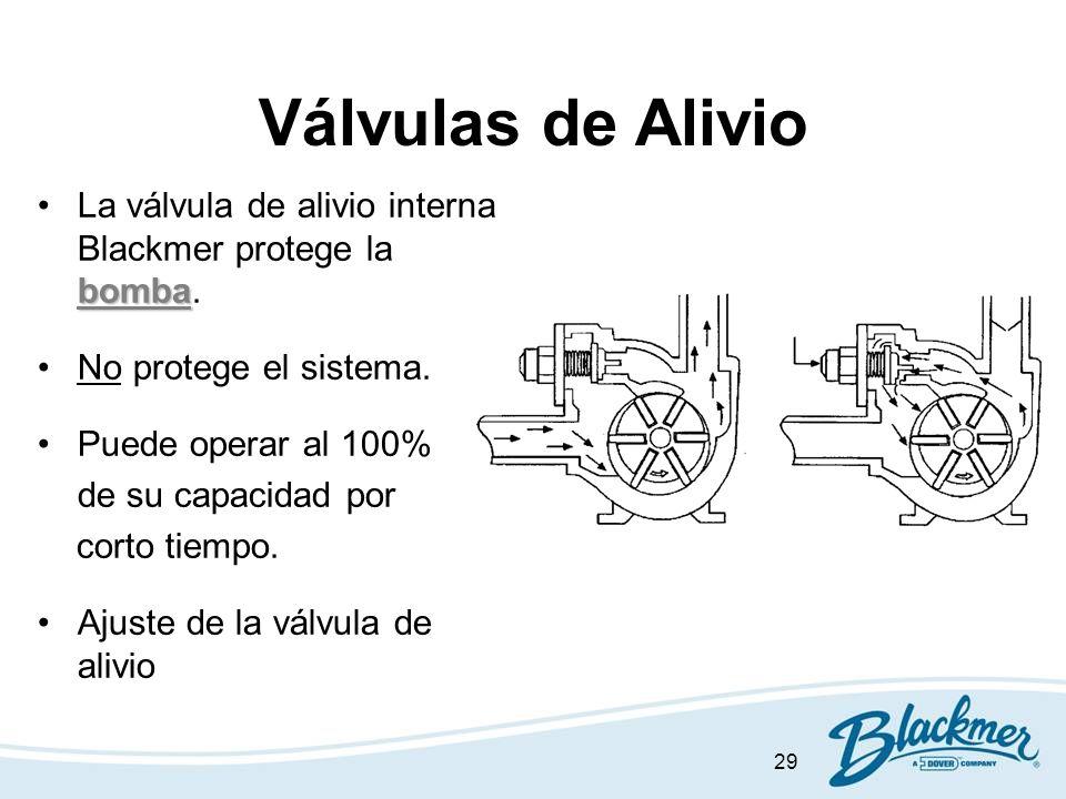 Válvulas de Alivio La válvula de alivio interna Blackmer protege la bomba. No protege el sistema. Puede operar al 100%