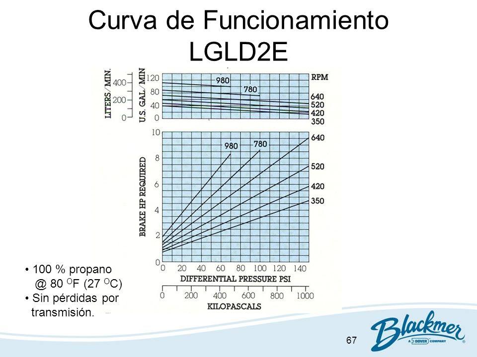 Curva de Funcionamiento LGLD2E