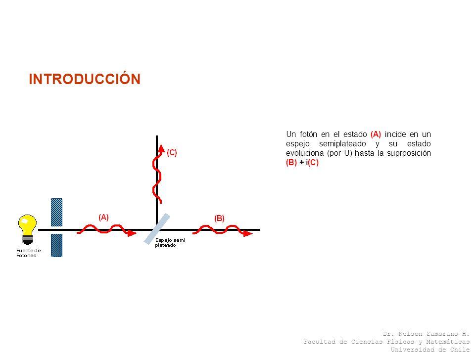 INTRODUCCIÓN Un fotón en el estado (A) incide en un espejo semiplateado y su estado evoluciona (por U) hasta la suprposición (B) + i(C)