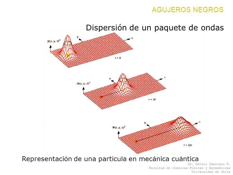 Dispersión de un paquete de ondas