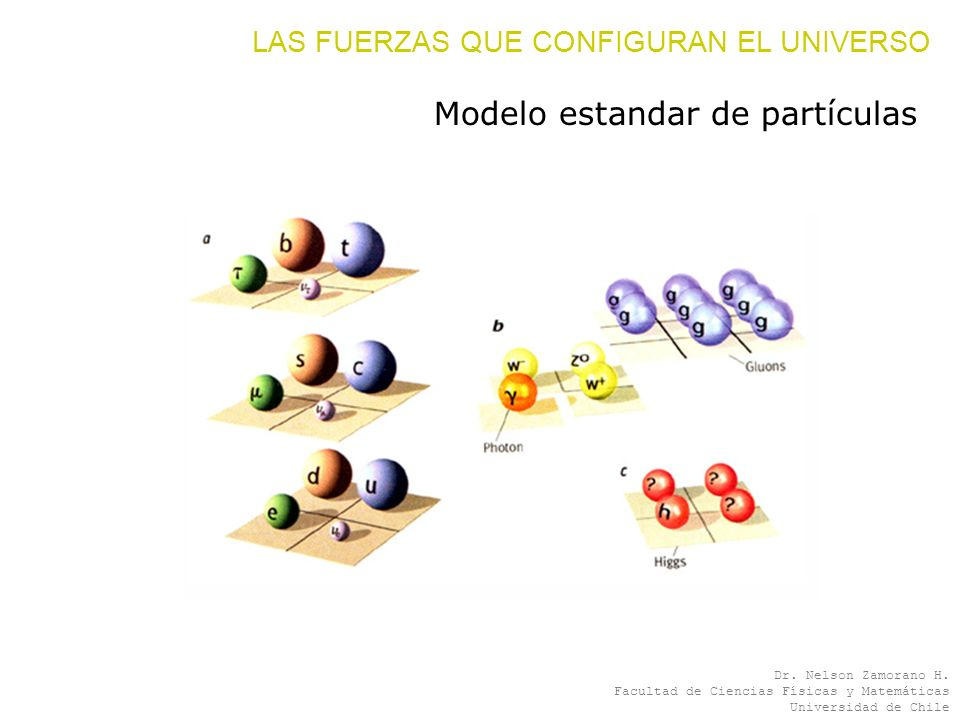 Modelo estandar de partículas