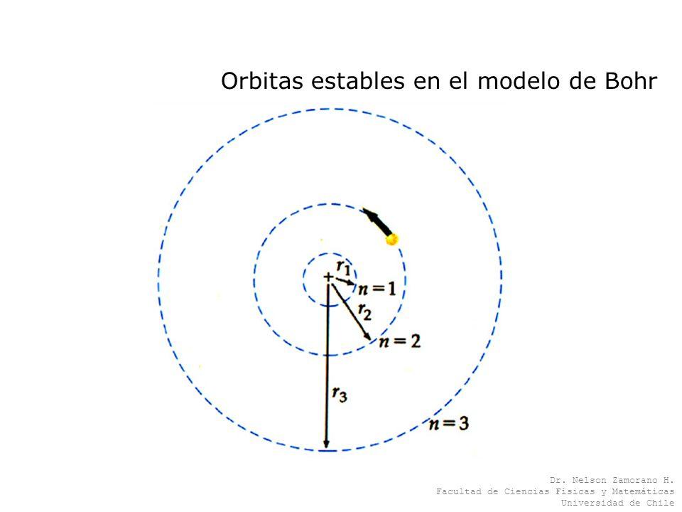 Orbitas estables en el modelo de Bohr