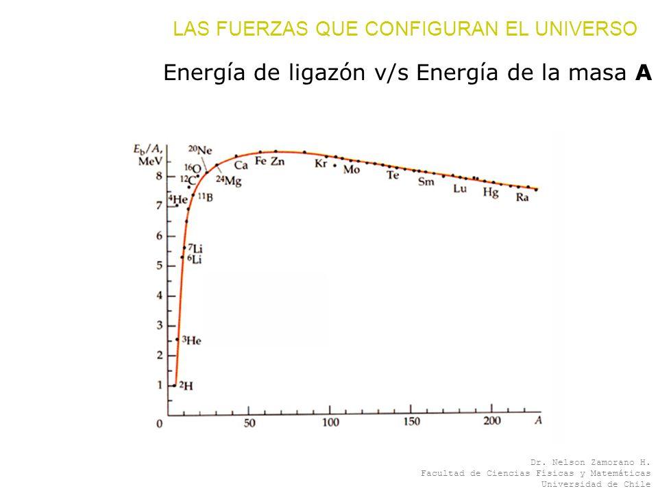 Energía de ligazón v/s Energía de la masa A