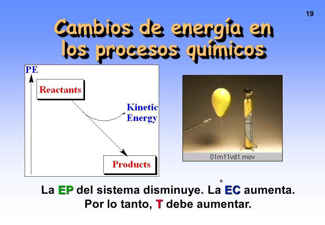 Cambios de energía en los procesos químicos