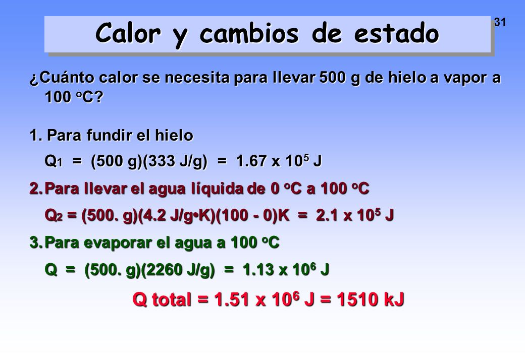 Calor y cambios de estado