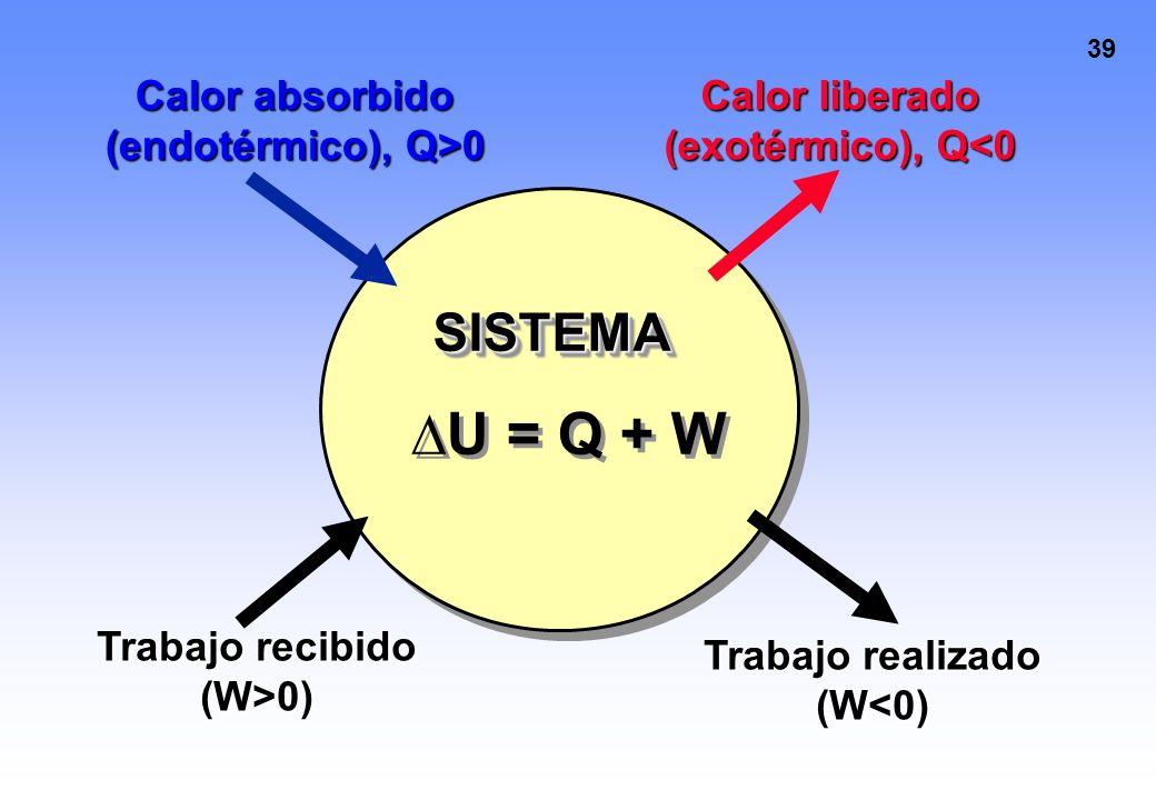 ∆U = Q + W SISTEMA Calor absorbido (endotérmico), Q>0
