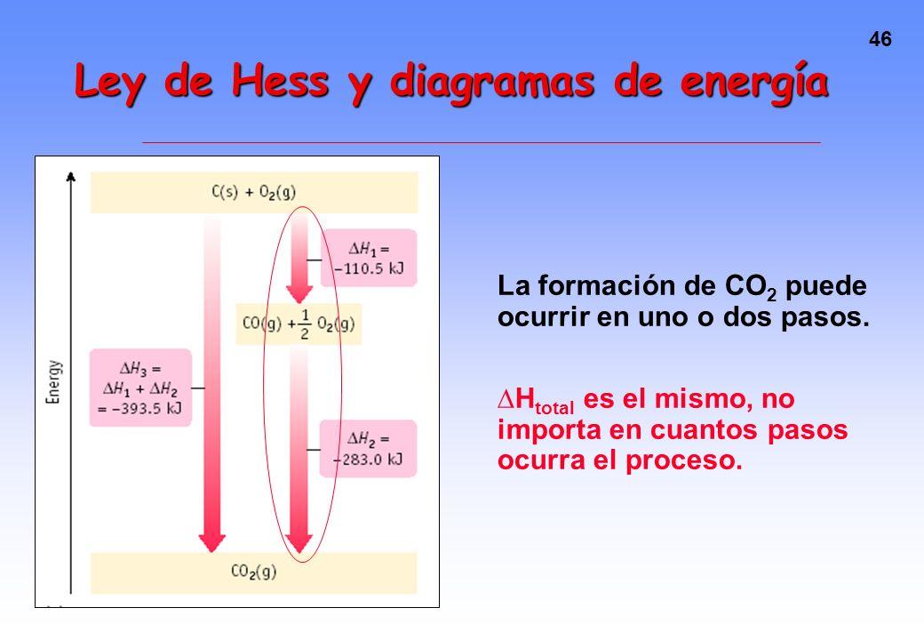Ley de Hess y diagramas de energía