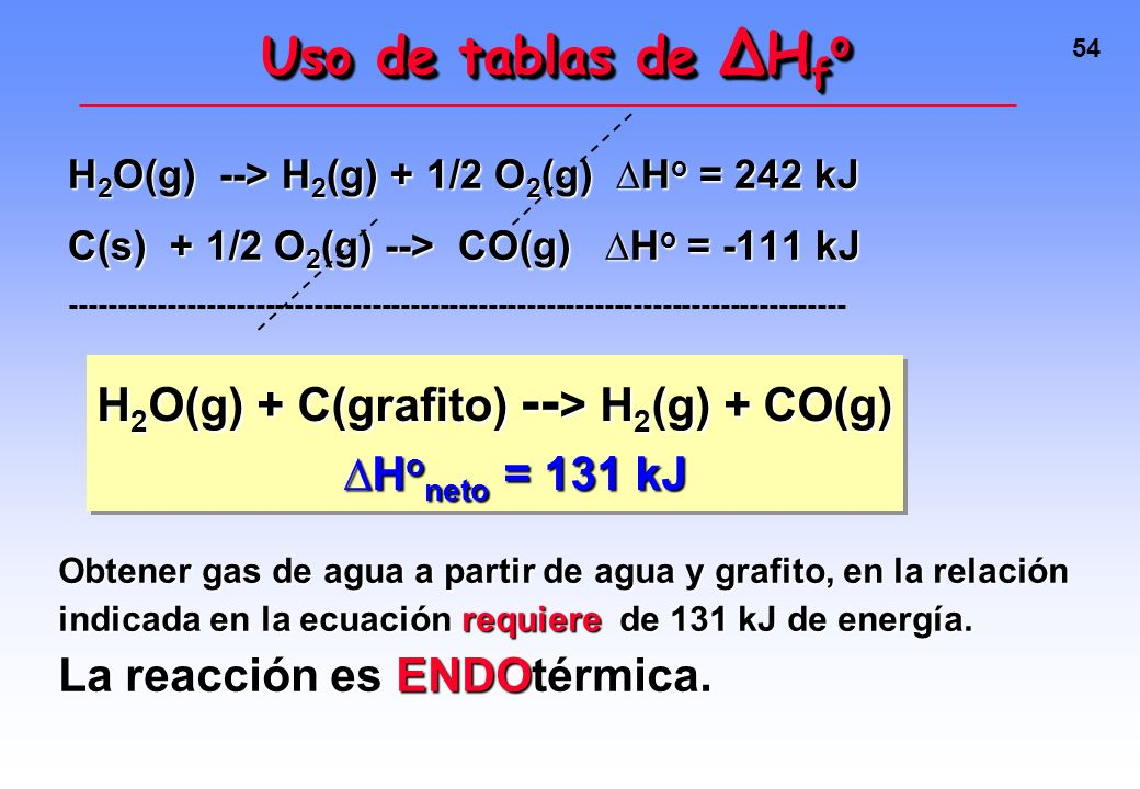 Uso de tablas de ∆Hfo H2O(g) + C(grafito) --> H2(g) + CO(g)