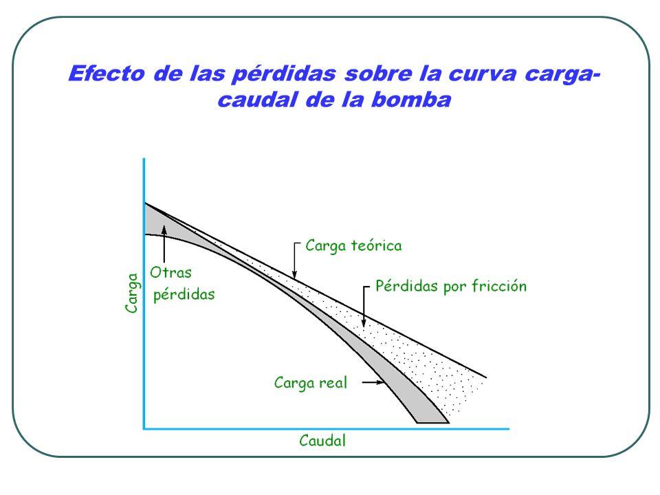 Efecto de las pérdidas sobre la curva carga-caudal de la bomba