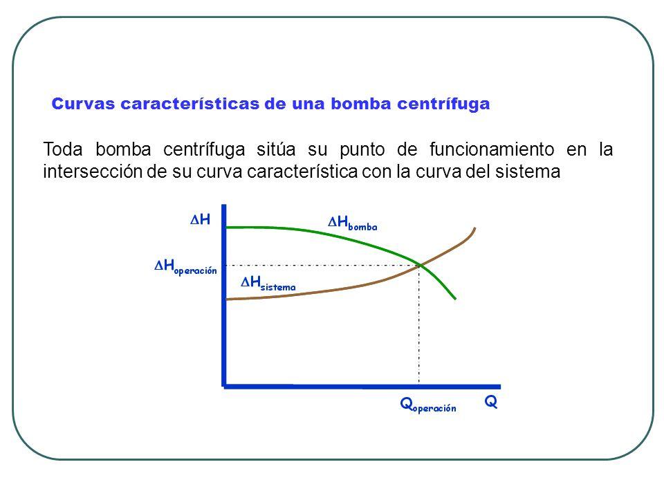 Curvas características de una bomba centrífuga
