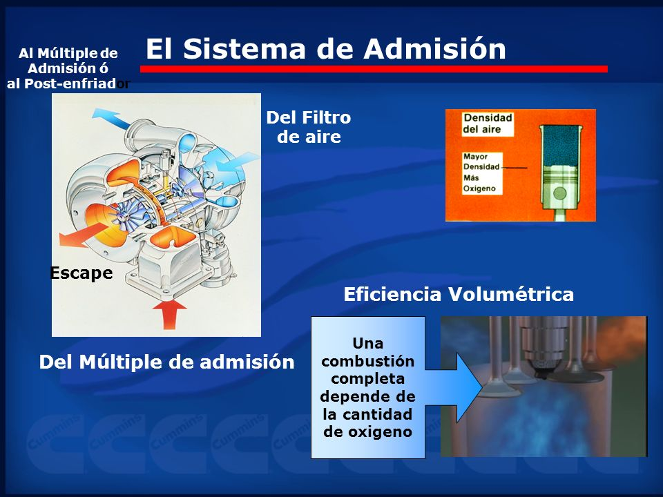 El Sistema de Admisión Eficiencia Volumétrica Del Múltiple de admisión