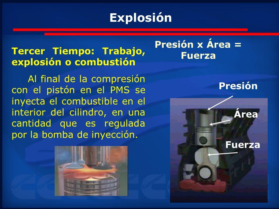 Explosión Presión x Área =