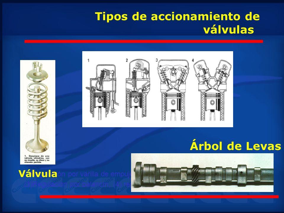 Tipos de accionamiento de válvulas