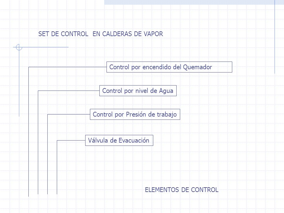 SET DE CONTROL EN CALDERAS DE VAPOR