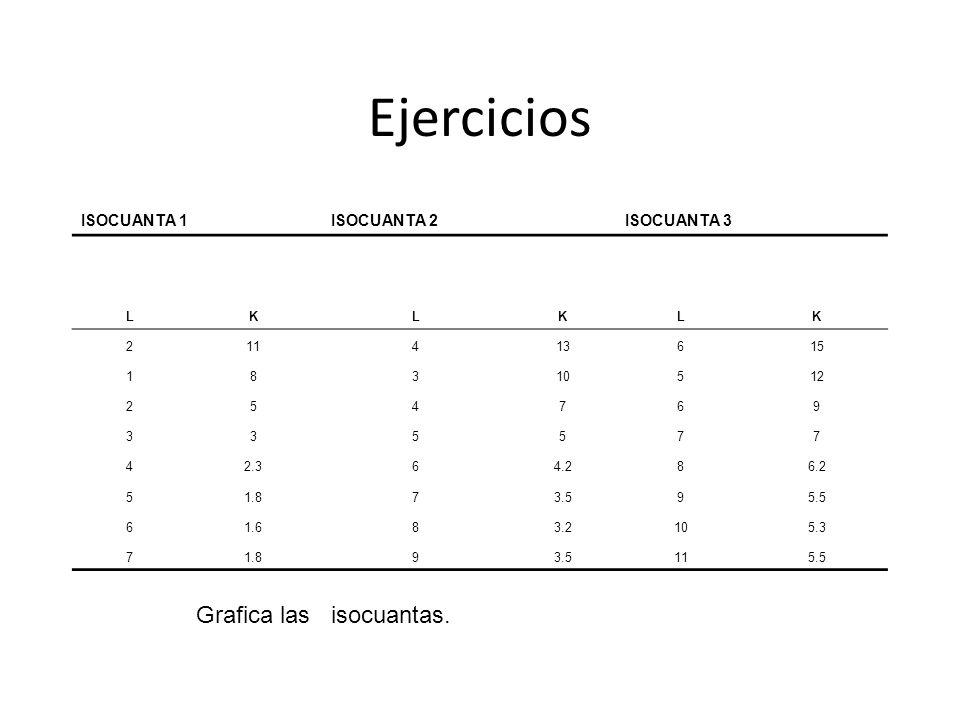 Ejercicios Grafica las isocuantas. ISOCUANTA 1 ISOCUANTA 2 ISOCUANTA 3