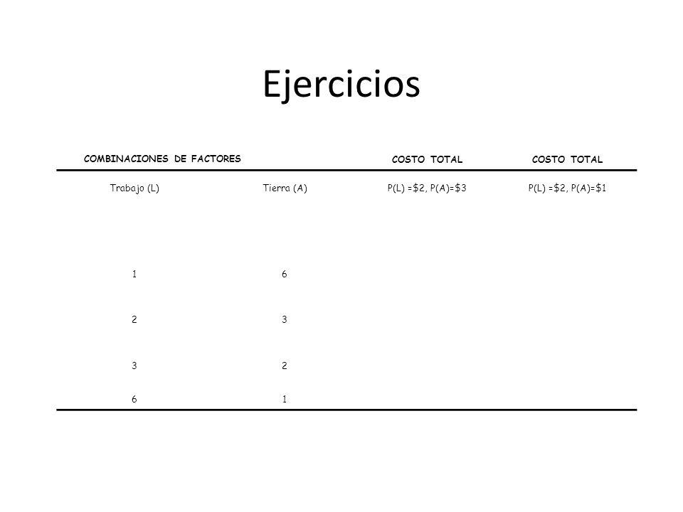 Ejercicios COMBINACIONES DE FACTORES COSTO TOTAL Trabajo (L)