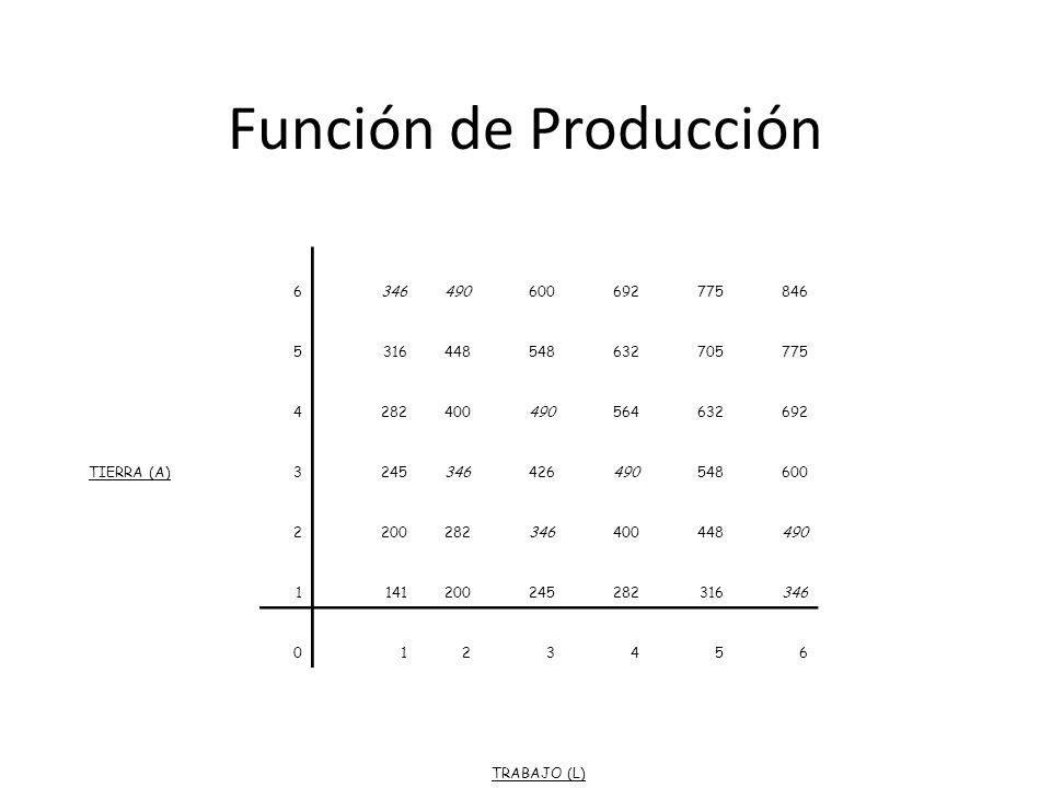 Función de Producción 6. 346. 490. 600. 692. 775. 846. 5. 316. 448. 548. 632. 705. 4. 282.