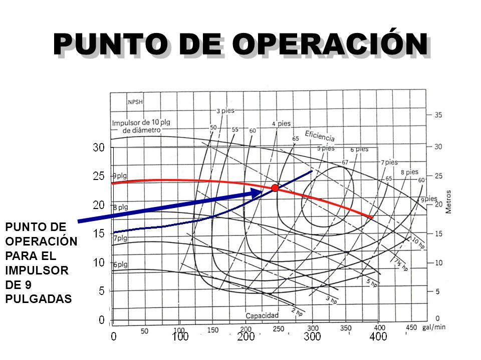 PUNTO DE OPERACIÓN PUNTO DE OPERACIÓN PARA EL IMPULSOR DE 9 PULGADAS