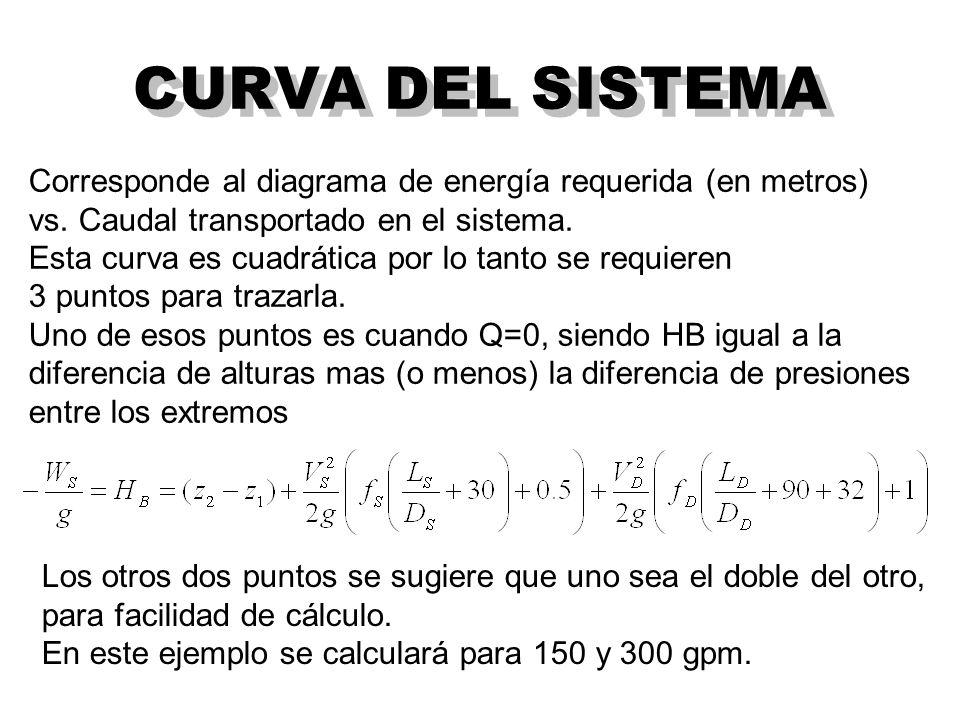 CURVA DEL SISTEMA Corresponde al diagrama de energía requerida (en metros) vs. Caudal transportado en el sistema.