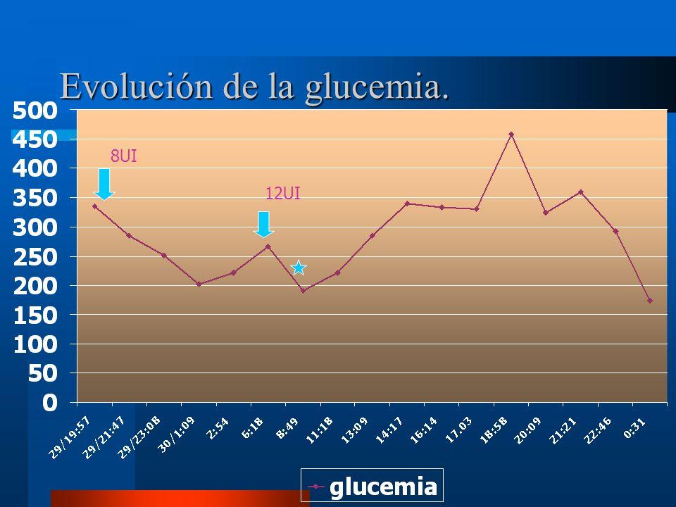 Evolución de la glucemia.