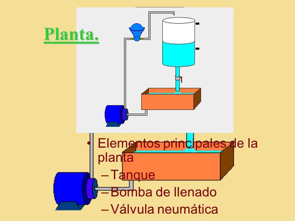 Planta. Elementos principales de la planta Tanque Bomba de llenado