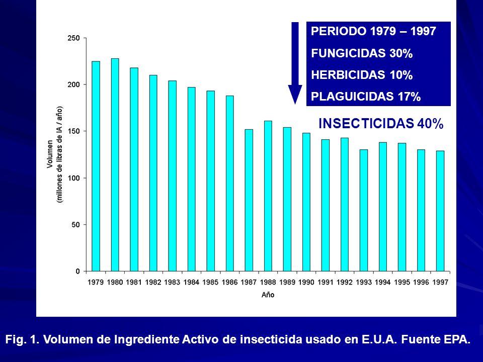 PERIODO 1979 – 1997 FUNGICIDAS 30% HERBICIDAS 10% PLAGUICIDAS 17% INSECTICIDAS 40%