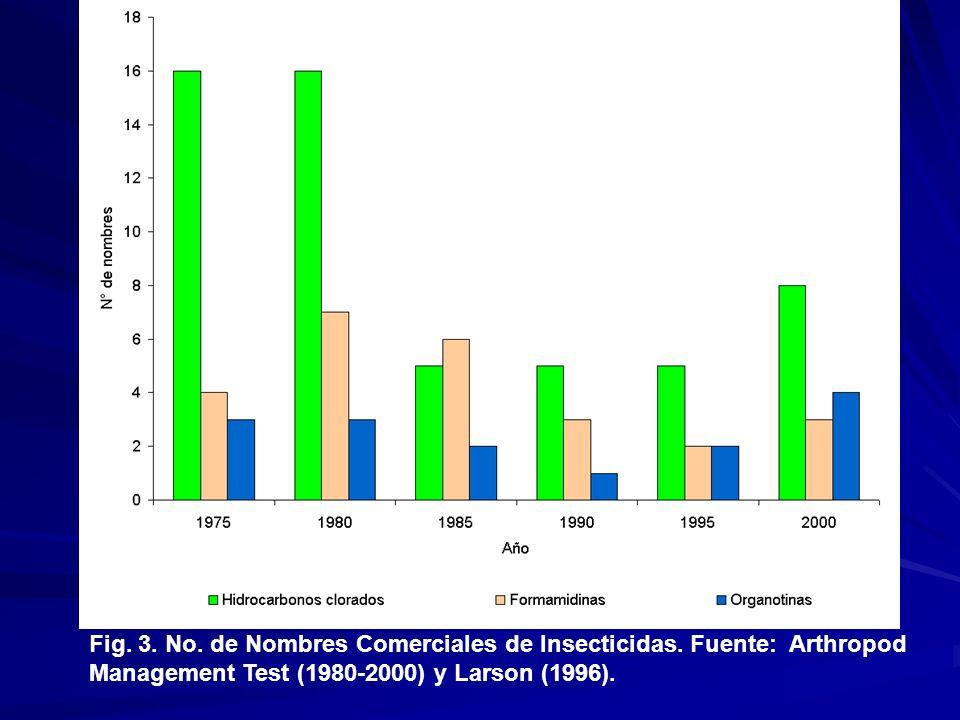 Fig. 3. No. de Nombres Comerciales de Insecticidas