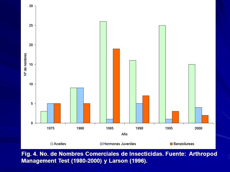 Fig. 4. No. de Nombres Comerciales de Insecticidas