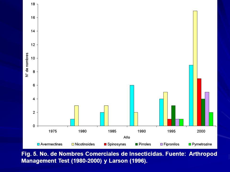 Fig. 5. No. de Nombres Comerciales de Insecticidas