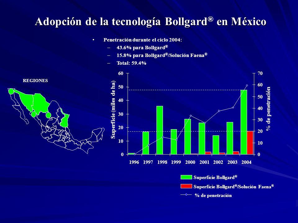Adopción de la tecnología Bollgard® en México
