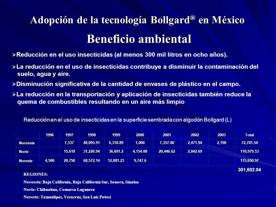 Beneficio ambiental Adopción de la tecnología Bollgard® en México