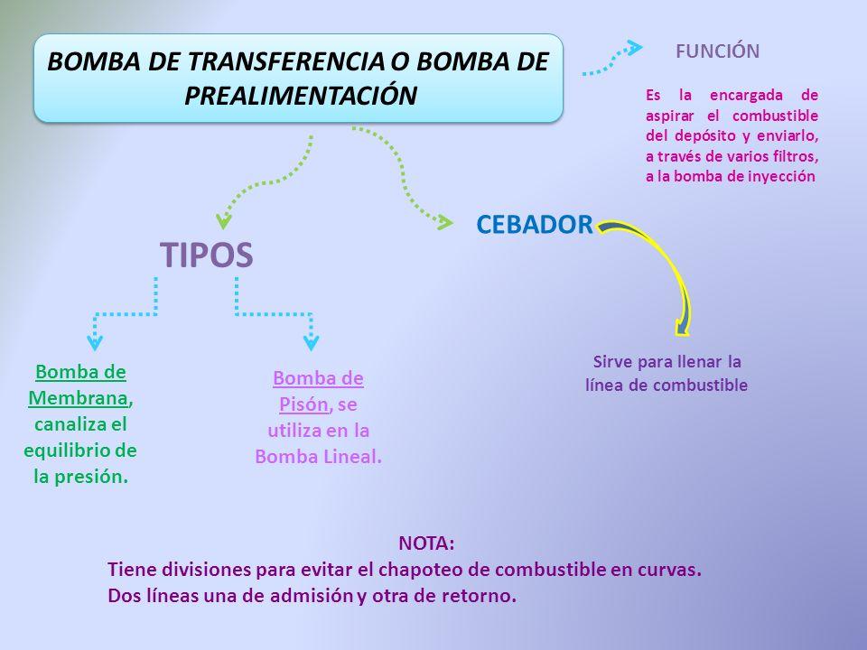 TIPOS BOMBA DE TRANSFERENCIA O BOMBA DE PREALIMENTACIÓN CEBADOR
