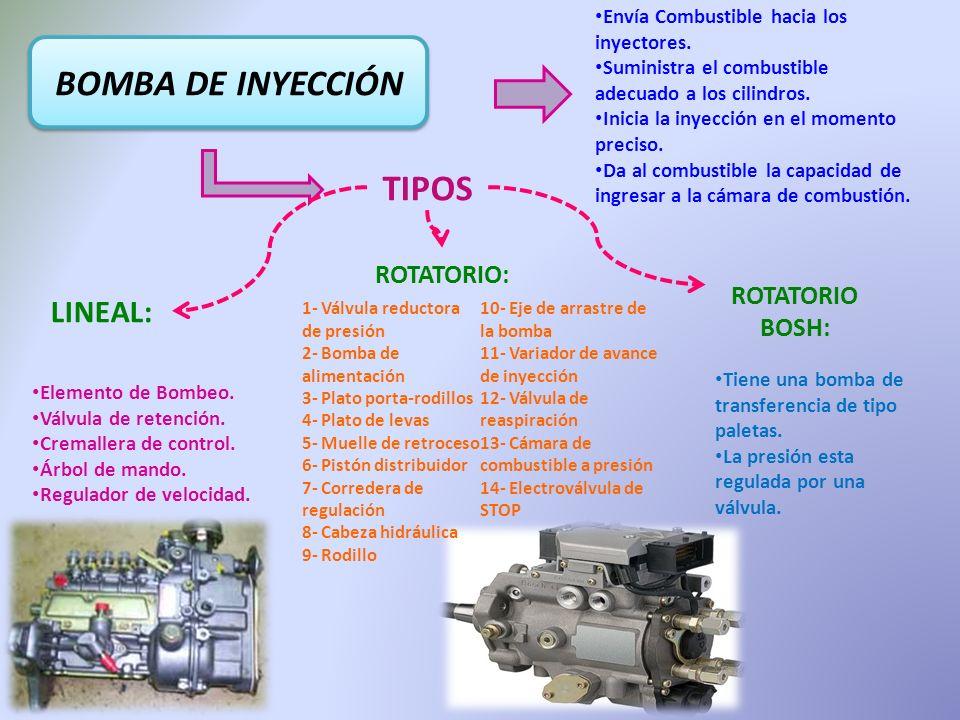 BOMBA DE INYECCIÓN TIPOS