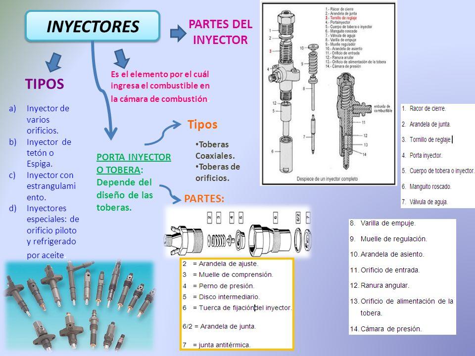 INYECTORES TIPOS PARTES DEL INYECTOR Tipos PARTES: