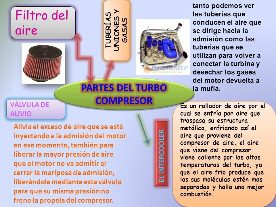 TUBERÍAS UNIONES Y GASAS PARTES DEL TURBO COMPRESOR
