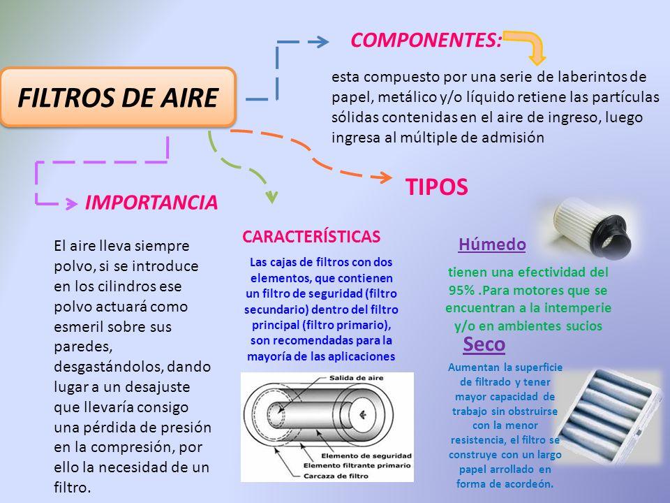 FILTROS DE AIRE TIPOS COMPONENTES: IMPORTANCIA Seco CARACTERÍSTICAS