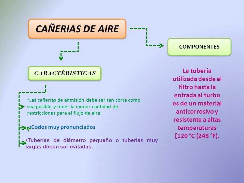 CAÑERIAS DE AIRE COMPONENTES.