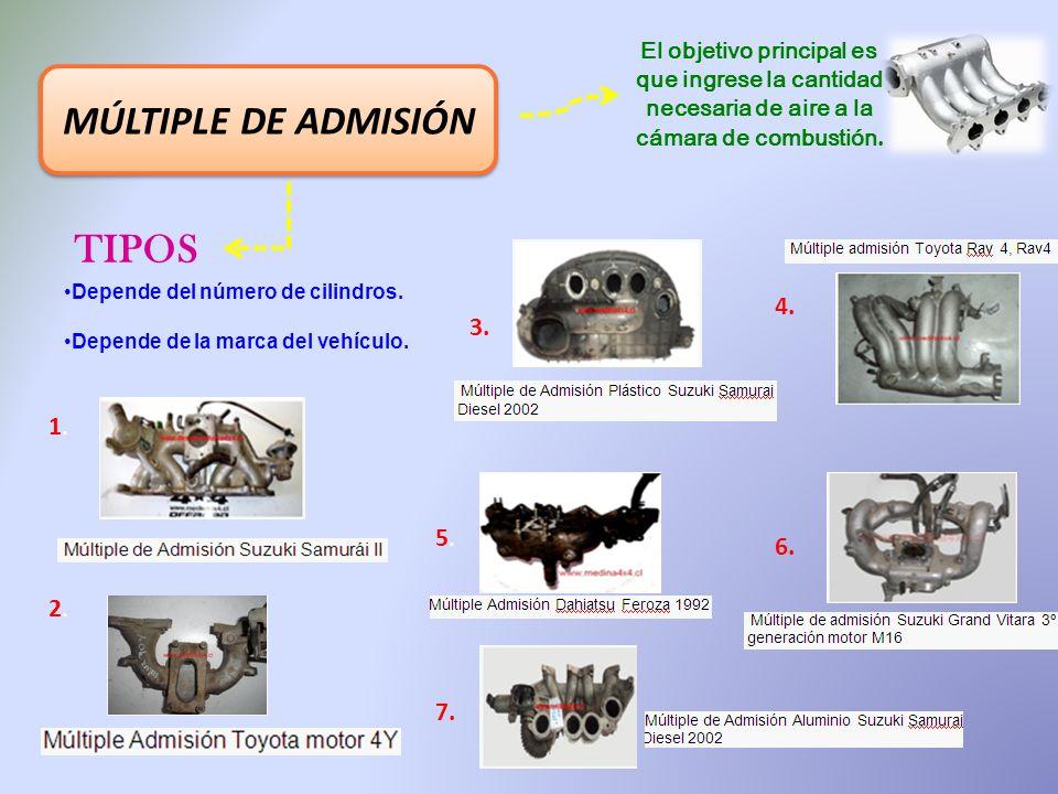 MÚLTIPLE DE ADMISIÓN TIPOS 4. 3. 1. 5. 6. 2. 7.