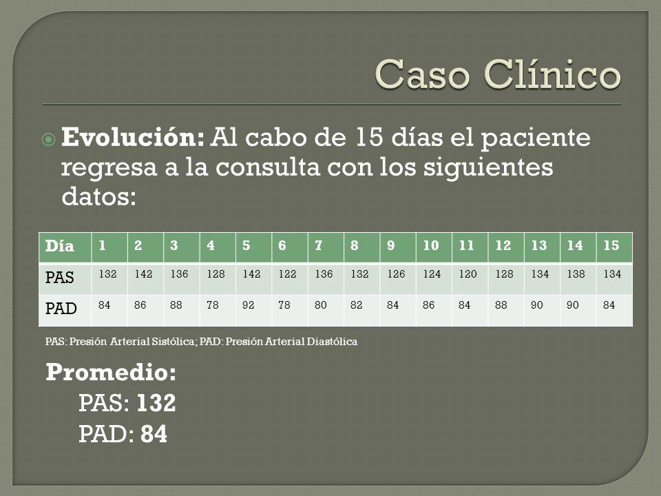 Caso Clínico Evolución: Al cabo de 15 días el paciente regresa a la consulta con los siguientes datos: