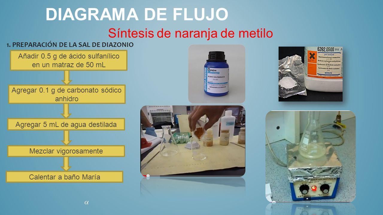 DIAGRAMA DE FLUJO Síntesis de naranja de metilo