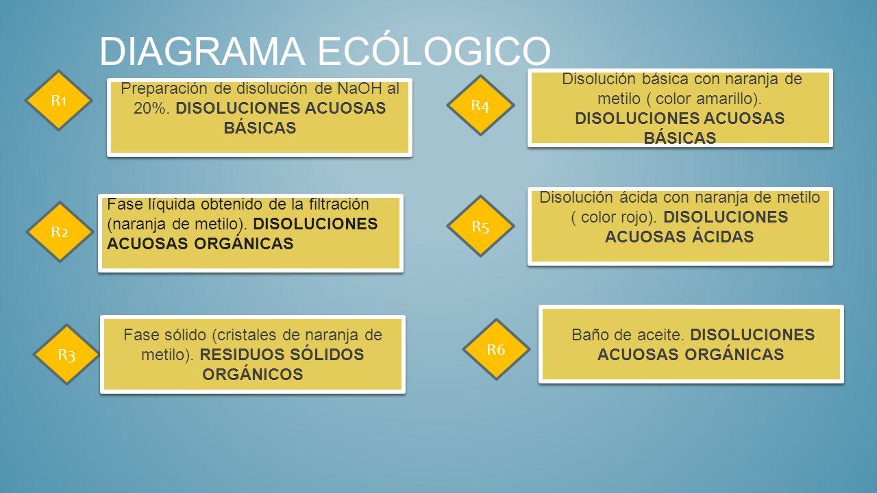 DIAGRAMA ECÓLOGICO R1. Disolución básica con naranja de metilo ( color amarillo). DISOLUCIONES ACUOSAS BÁSICAS.