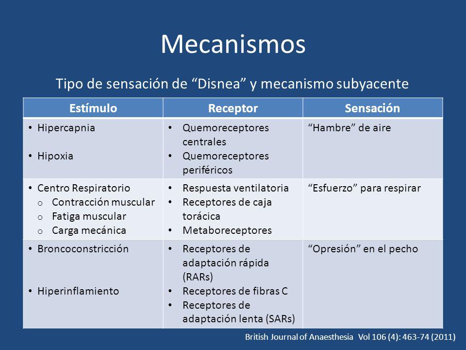 Tipo de sensación de Disnea y mecanismo subyacente