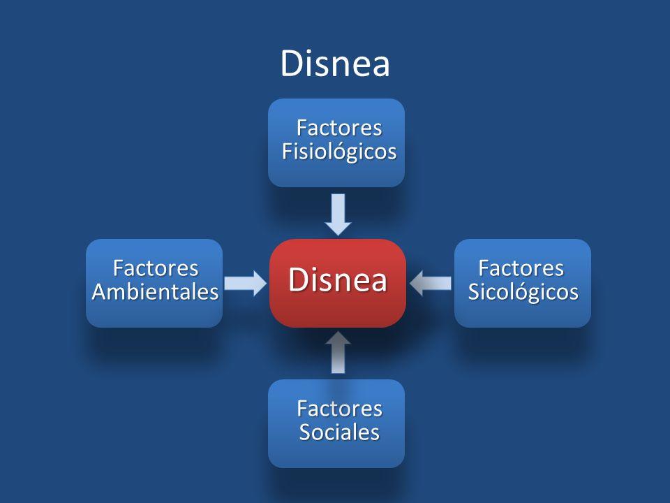 Disnea Disnea Factores Fisiológicos Factores Ambientales Factores