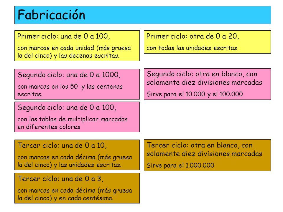 Fabricación Primer ciclo: una de 0 a 100,