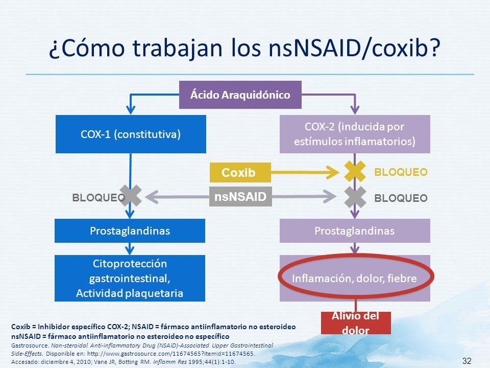 ¿Cómo trabajan los nsNSAID/coxib