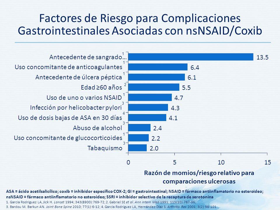 Razón de momios/riesgo relativo para comparaciones ulcerosas